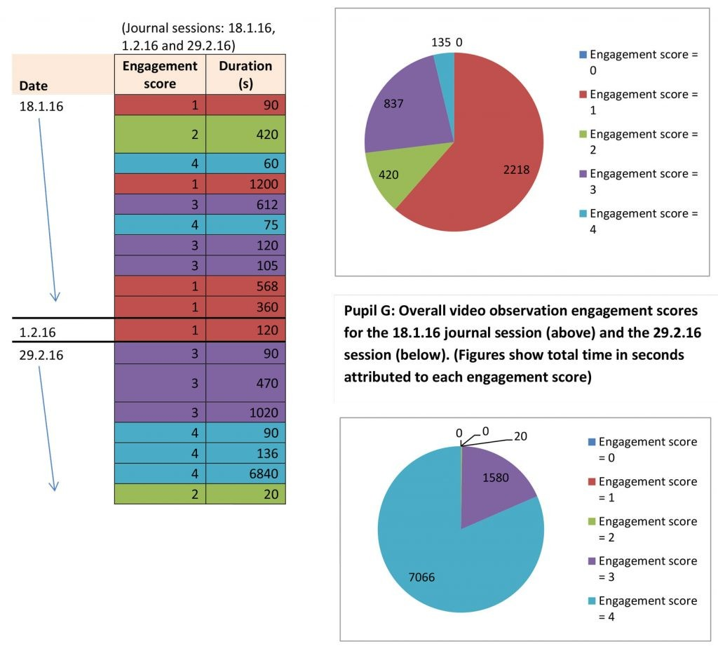 Table showing the time attributed to Pupil G's varying levels of engagement over three videoed journal sessions